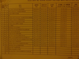Today's results and splits
